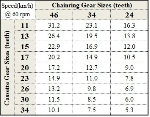Our Surly Long Haul Trucker Gear Ratios