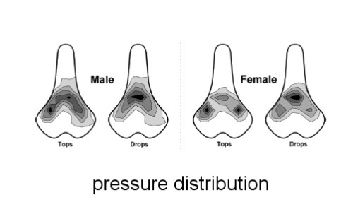 Seat Pressure Distribution